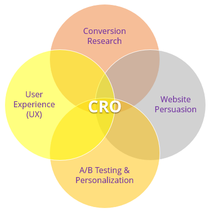 CRO main elements