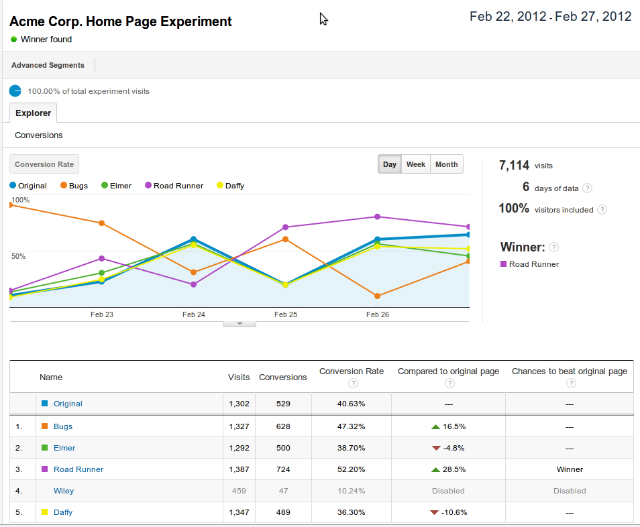 google-analytics-content-experiments