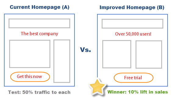 a/b testing example