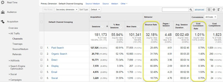 Google Analytics acquisition overview report