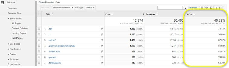 Google Analytics exit pages report