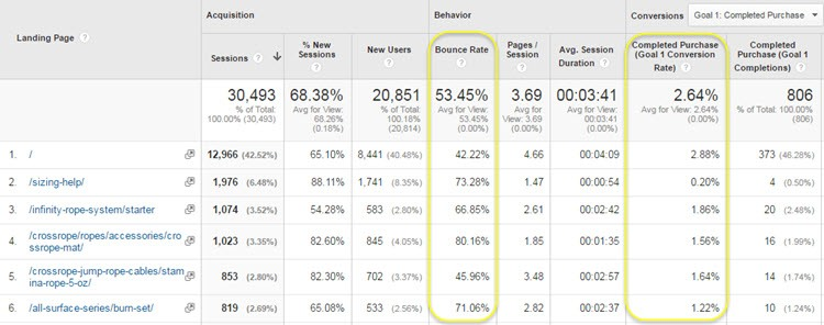 Google Analytics landing pages report bounce rate and conversion rate