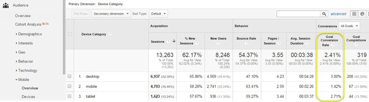 Google Analytics mobile overview report