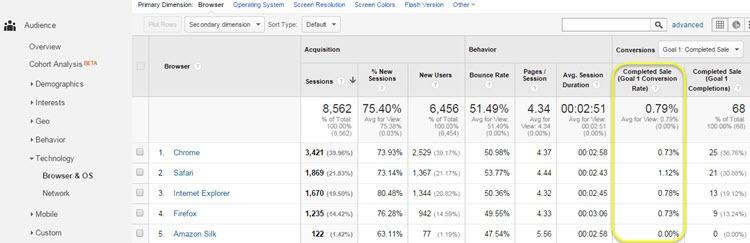 ga browser report