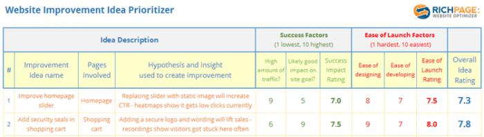 website improvement idea prioritizer